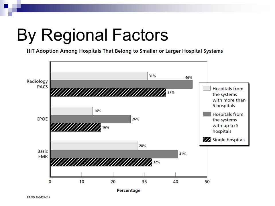 By Regional Factors Key takeaway: Systems with up to 5 hospitals is likely to adopt HIT than systems with more than 5 hospitals.