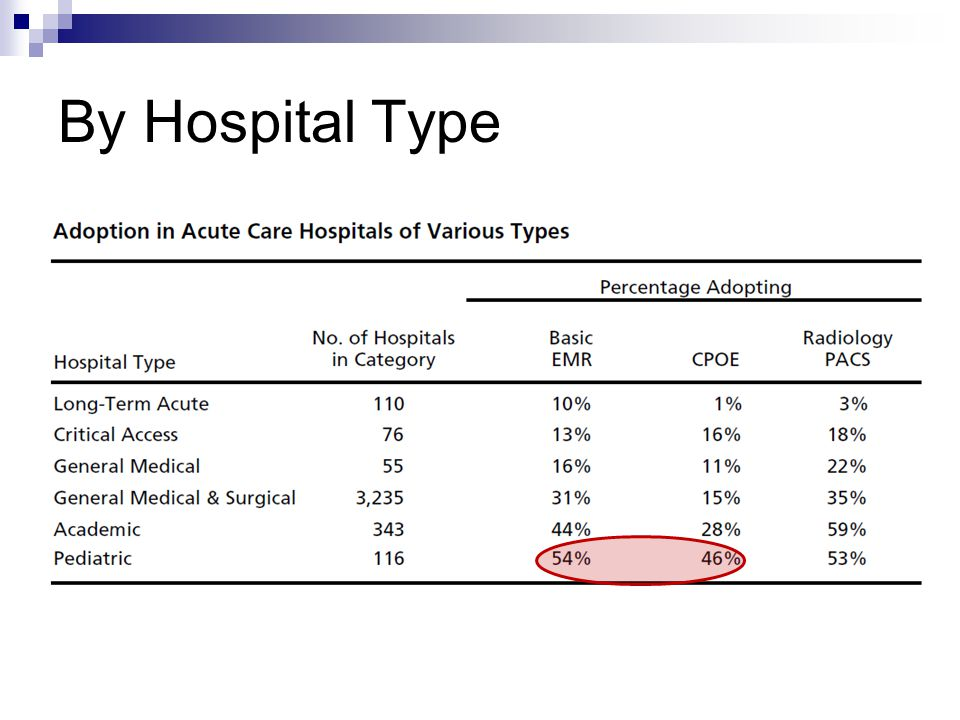 By Hospital Type Academic and Pediatrician hospitals – why