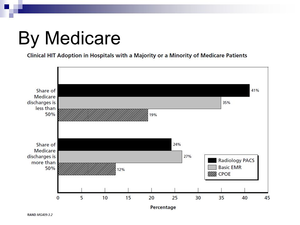 By Medicare Hospitals with majority of patients' claims paid by Medicare are less likely to adopt EMR.