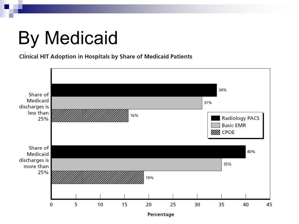 By Medicaid
