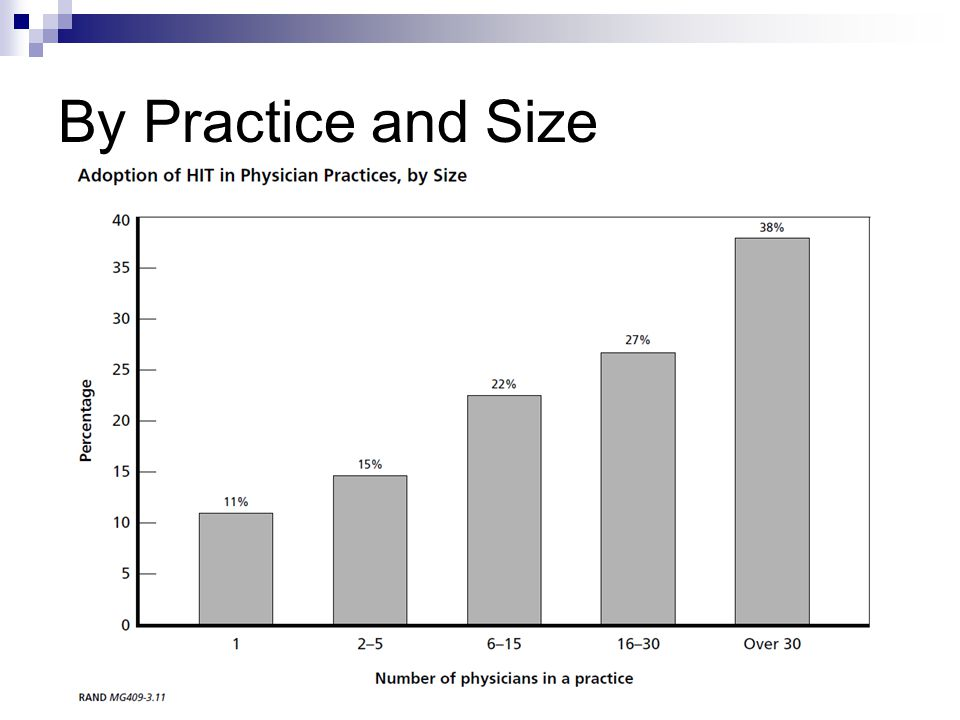 By Practice and Size Size effect is very important in the ambulatory clinics.
