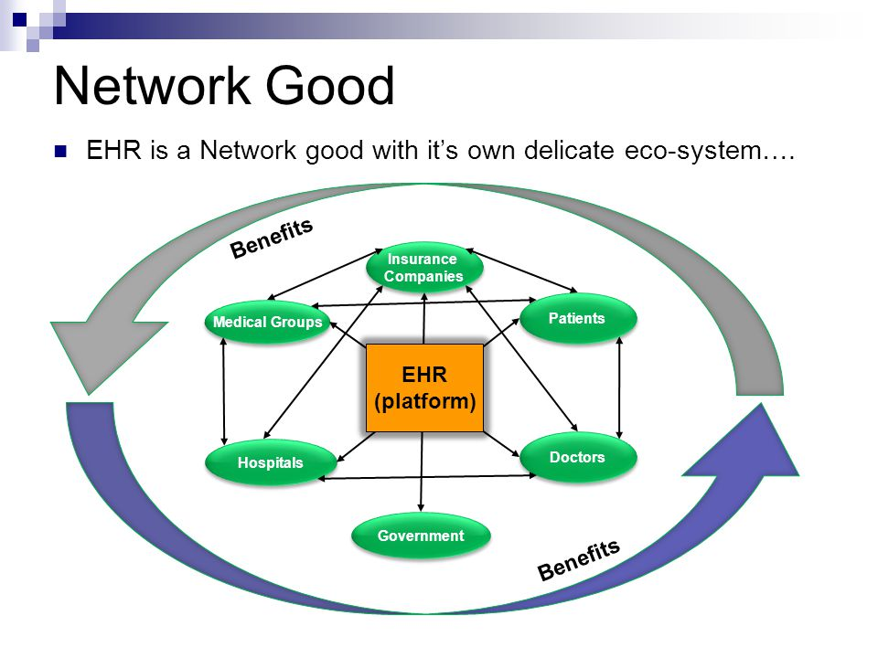 Network Good EHR is a Network good with it's own delicate eco-system…. Benefits. Insurance. Companies.