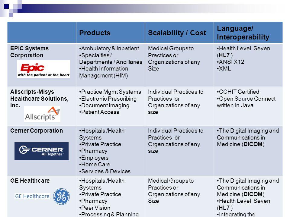 Language/ Interoperability