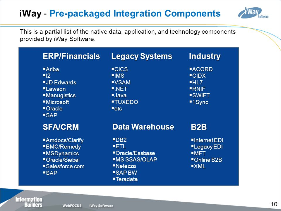 iWay - Pre-packaged Integration Components