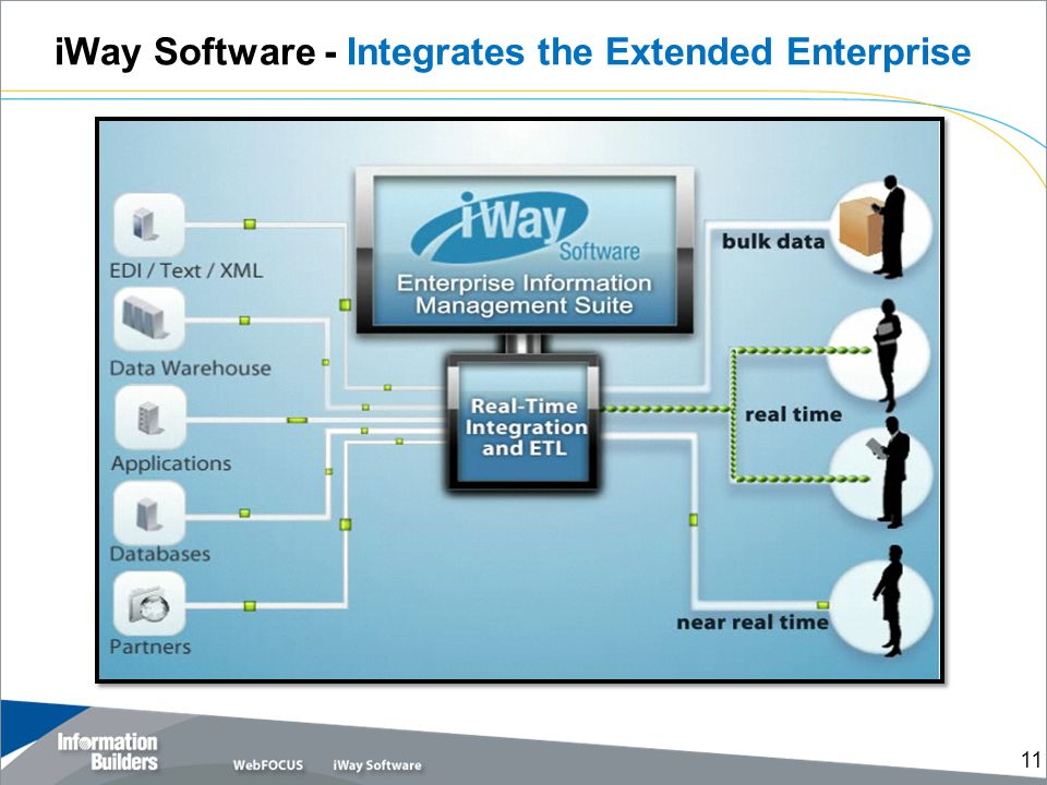 iWay Software - Integrates the Extended Enterprise