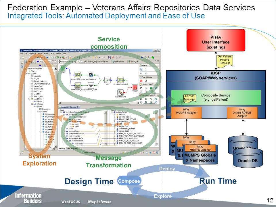 Federation Example – Veterans Affairs Repositories Data Services Integrated Tools: Automated Deployment and Ease of Use