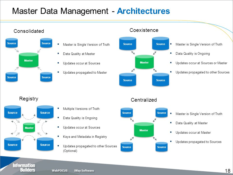 Master Data Management - Architectures