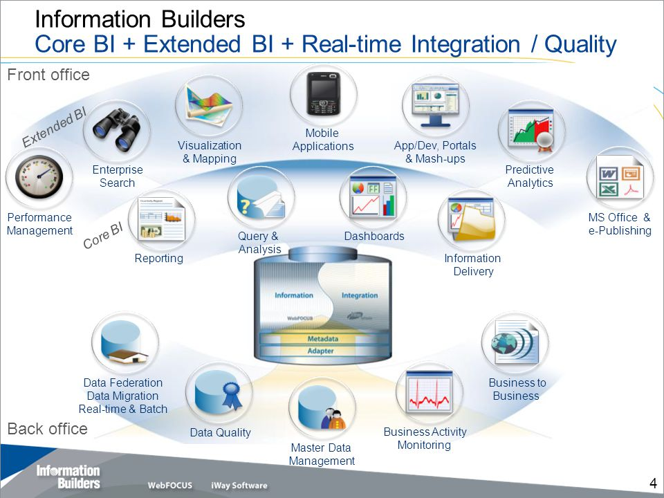 Information Builders Core BI + Extended BI + Real-time Integration / Quality