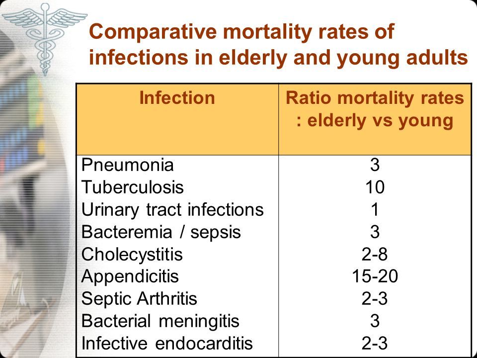 Comparative mortality rates of infections in elderly and young adults
