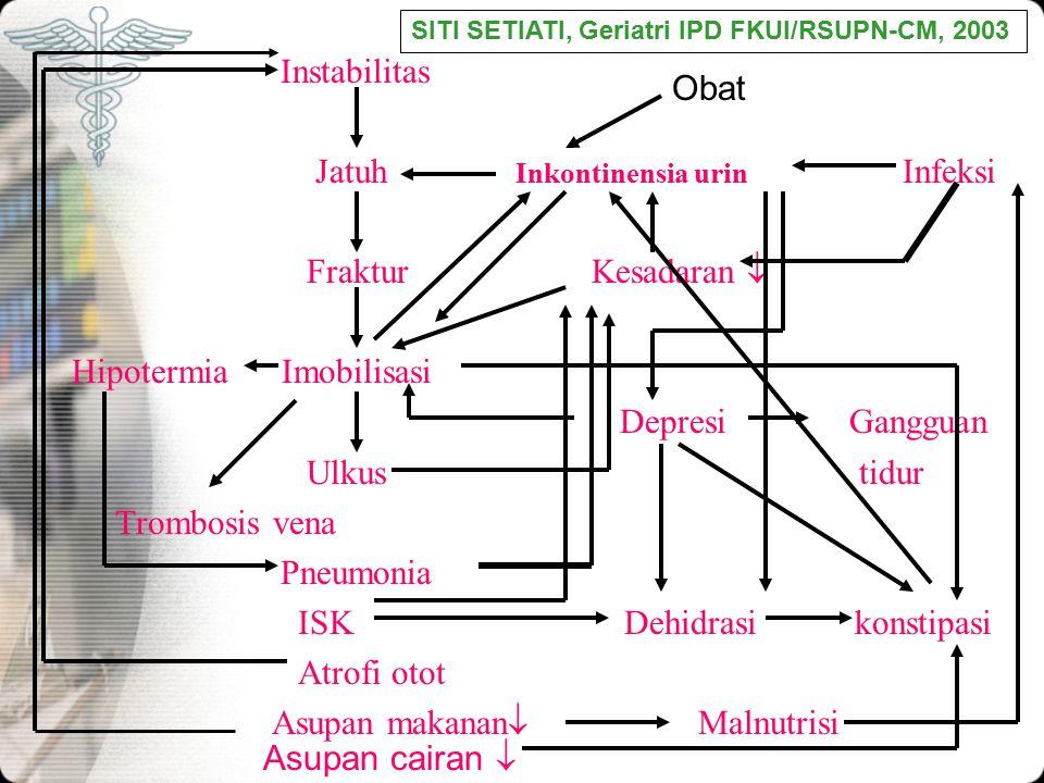 Jatuh Inkontinensia urin Infeksi Fraktur Kesadaran 