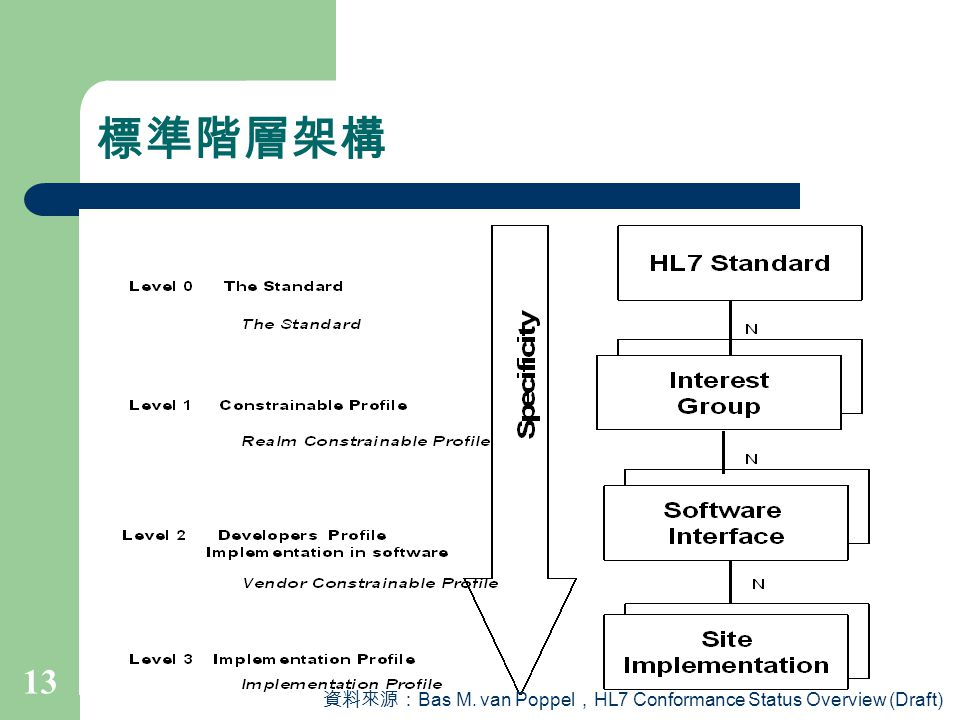 標準階層架構 資料來源:Bas M. van Poppel,HL7 Conformance Status Overview (Draft)