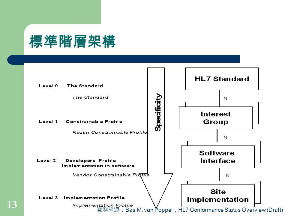 標準階層架構 資料來源:Bas M. van Poppel,HL7 Conformance Status Overview (Draft)