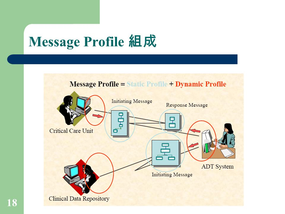 Message Profile 組成