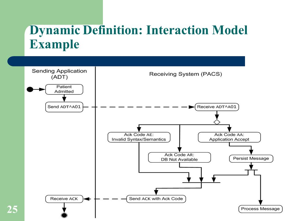 Dynamic Definition: Interaction Model Example