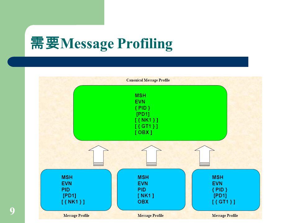 需要Message Profiling