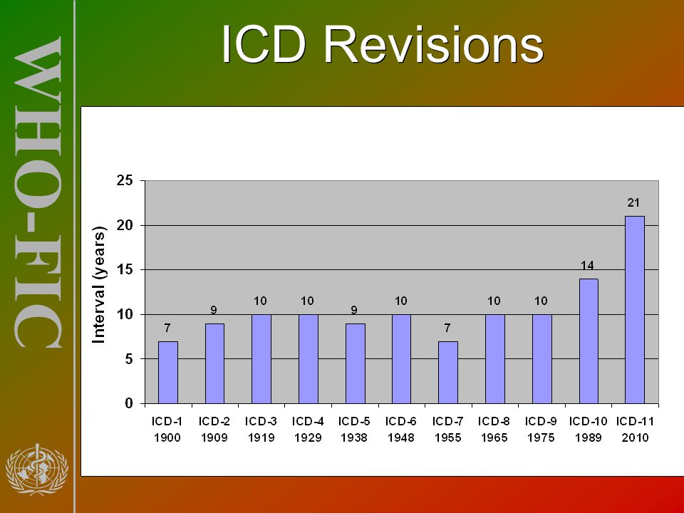 ICD Revisions