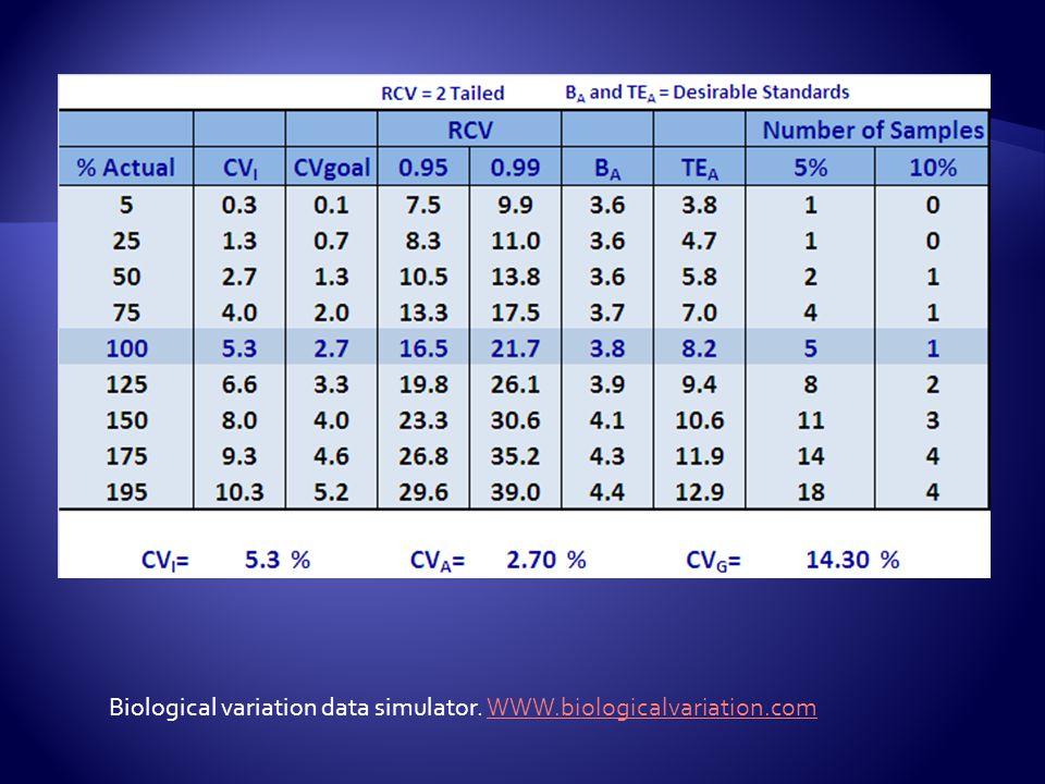 Biological variation data simulator. WWW.biologicalvariation.com