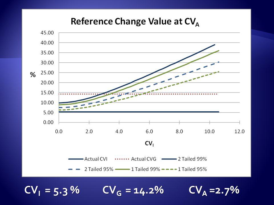 CVI = 5.3 % CVG = 14.2% CVA =2.7%