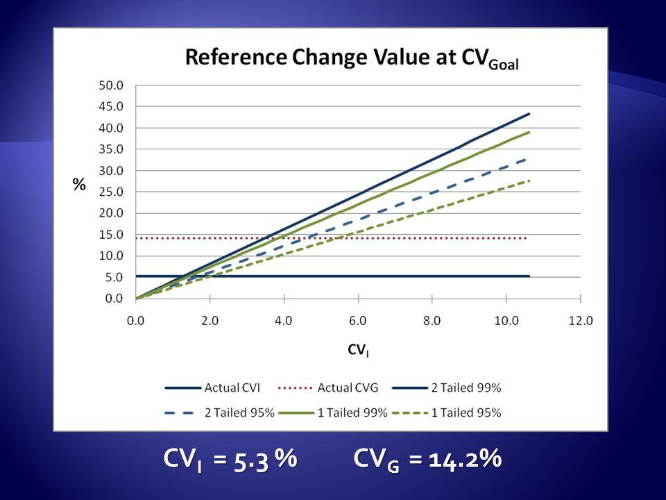 CVI = 5.3 % CVG = 14.2%
