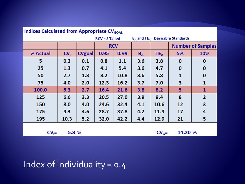 Index of individuality = 0.4