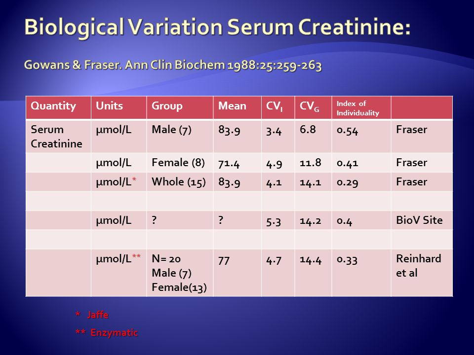 Biological Variation Serum Creatinine: Gowans & Fraser