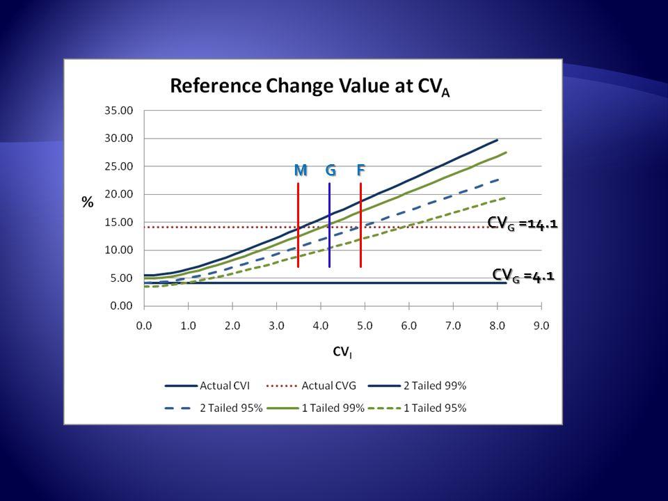 M G F CVG =14.1 CVG =4.1