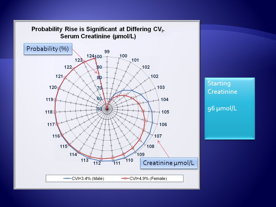 Creatinine µmol/L Probability (%) Starting Creatinine 96 µmol/L
