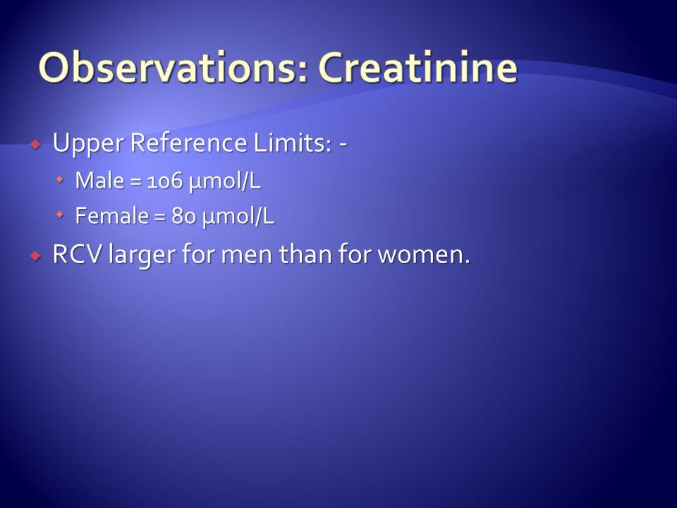 Observations: Creatinine
