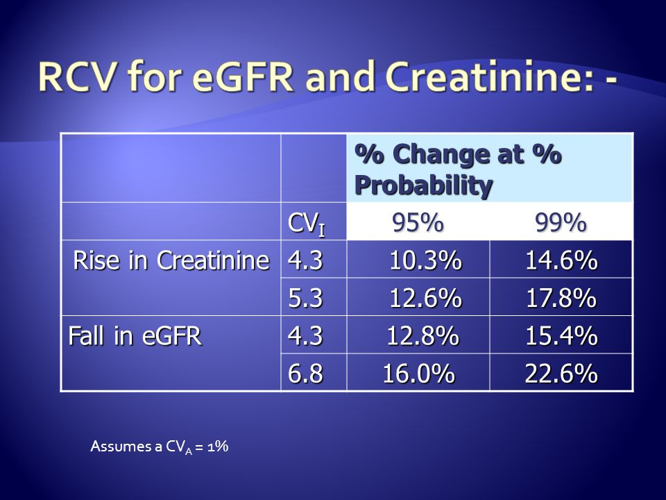 RCV for eGFR and Creatinine: -