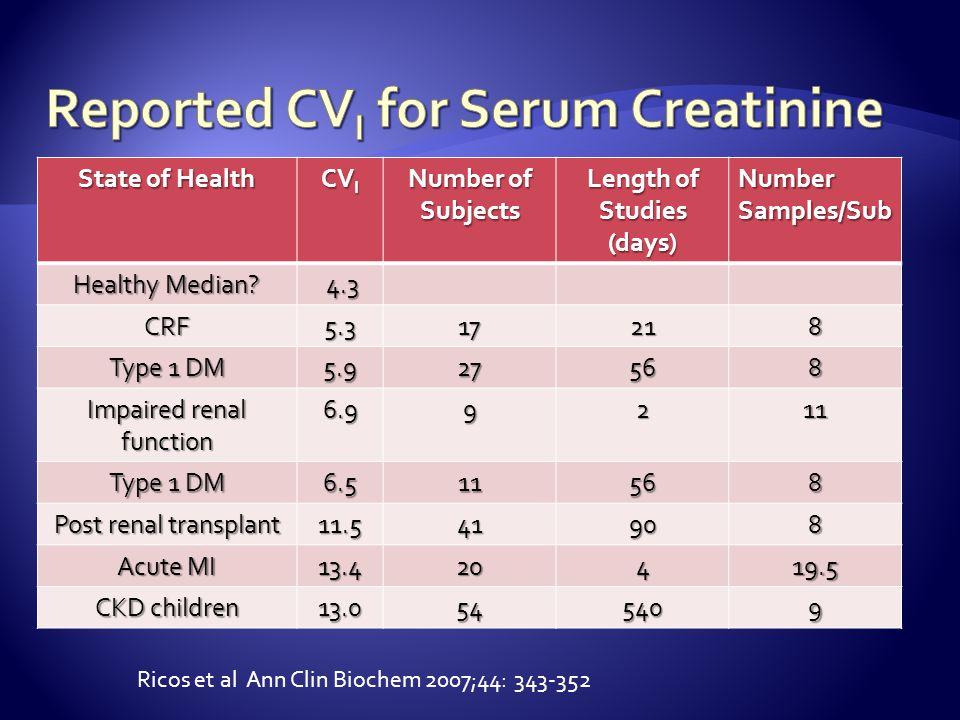 Reported CVI for Serum Creatinine
