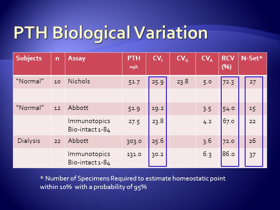 PTH Biological Variation