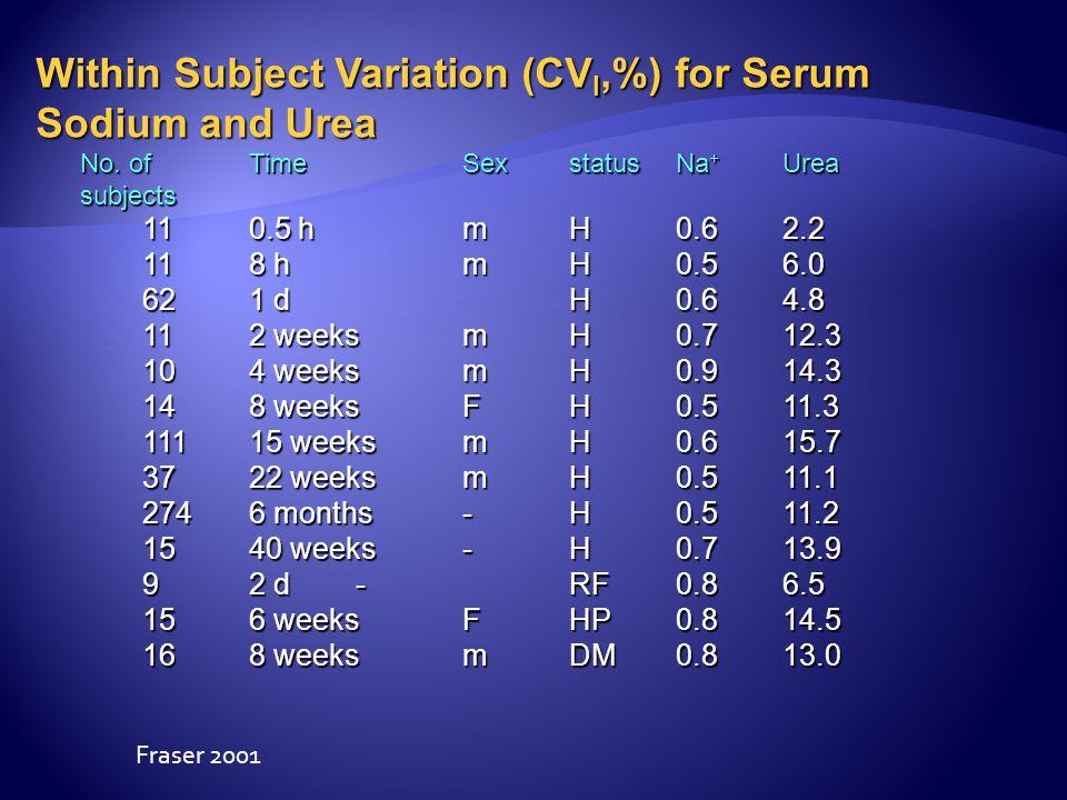 Within Subject Variation (CVI,%) for Serum Sodium and Urea