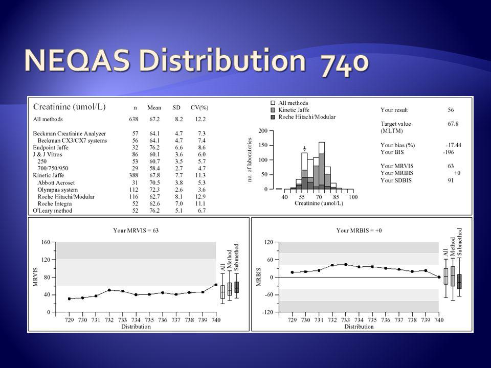 NEQAS Distribution 740
