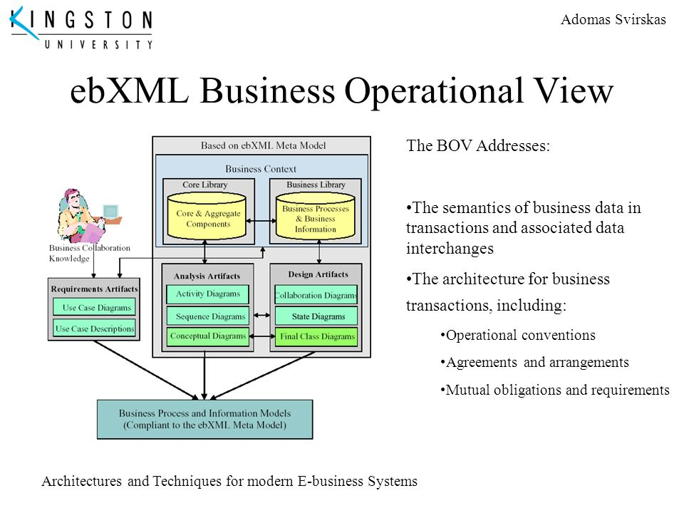 ebXML Business Operational View