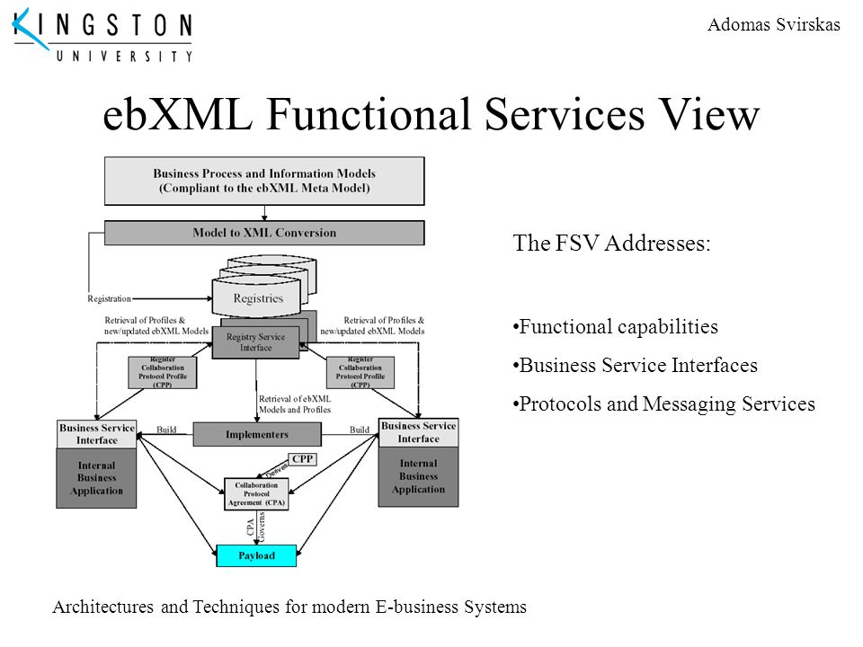 ebXML Functional Services View