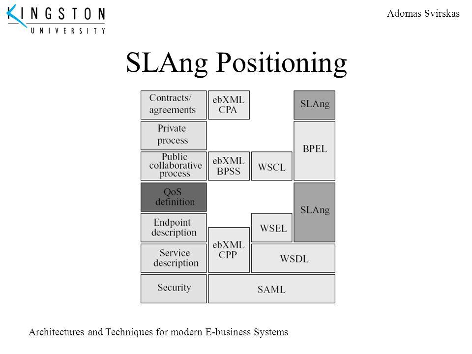 SLAng Positioning