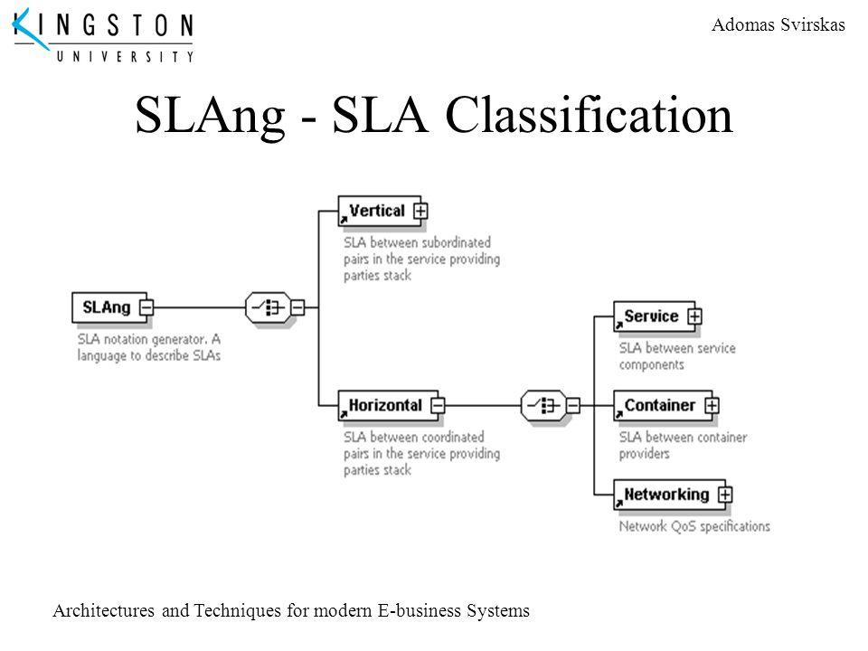SLAng - SLA Classification