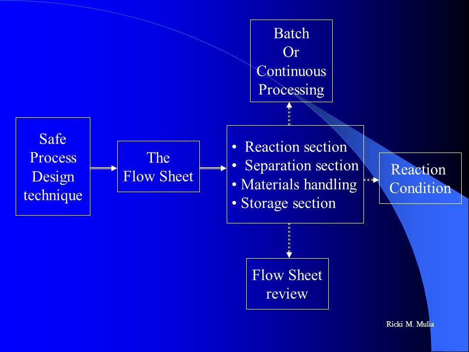 Batch Or Continuous Processing Safe Reaction section Process