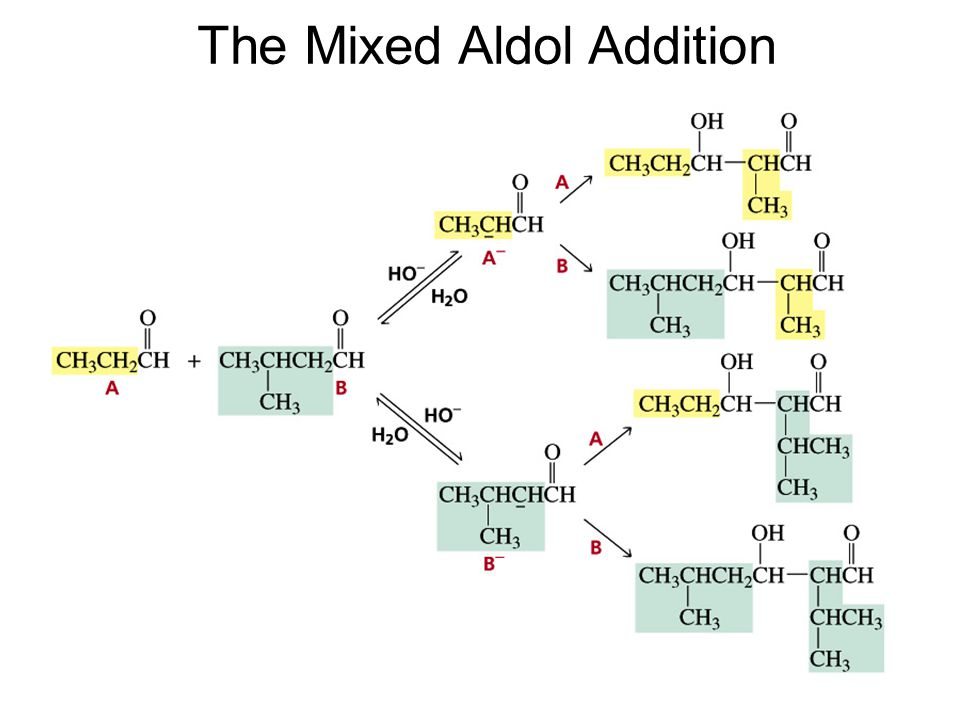 The Mixed Aldol Addition