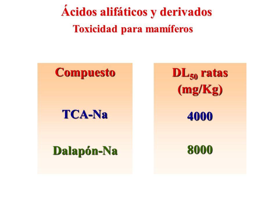 Compuesto TCA-Na Dalapón-Na DL50 ratas (mg/Kg) 4000 8000