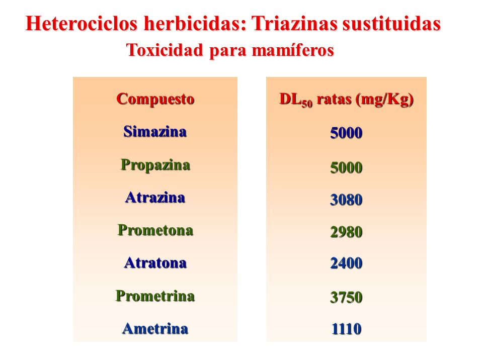Heterociclos herbicidas: Triazinas sustituidas