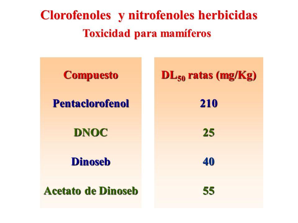 Clorofenoles y nitrofenoles herbicidas