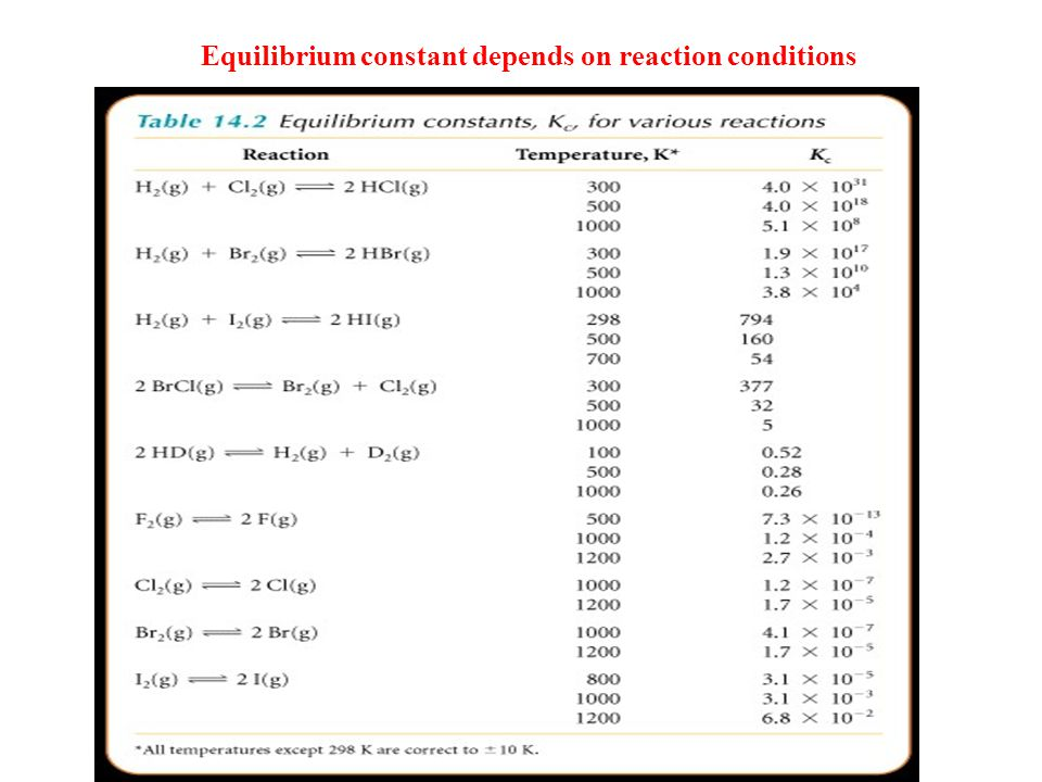 Equilibrium constant depends on reaction conditions