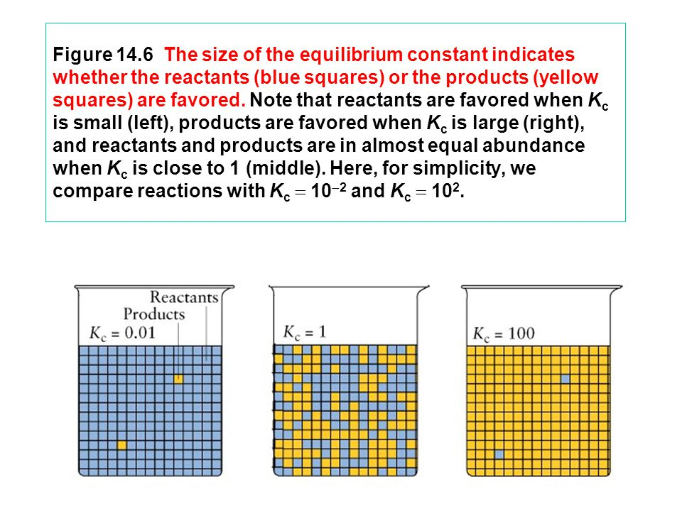 Figure 14.6 The size of the equilibrium constant indicates whether the reactants (blue squares) or the products (yellow squares) are favored.