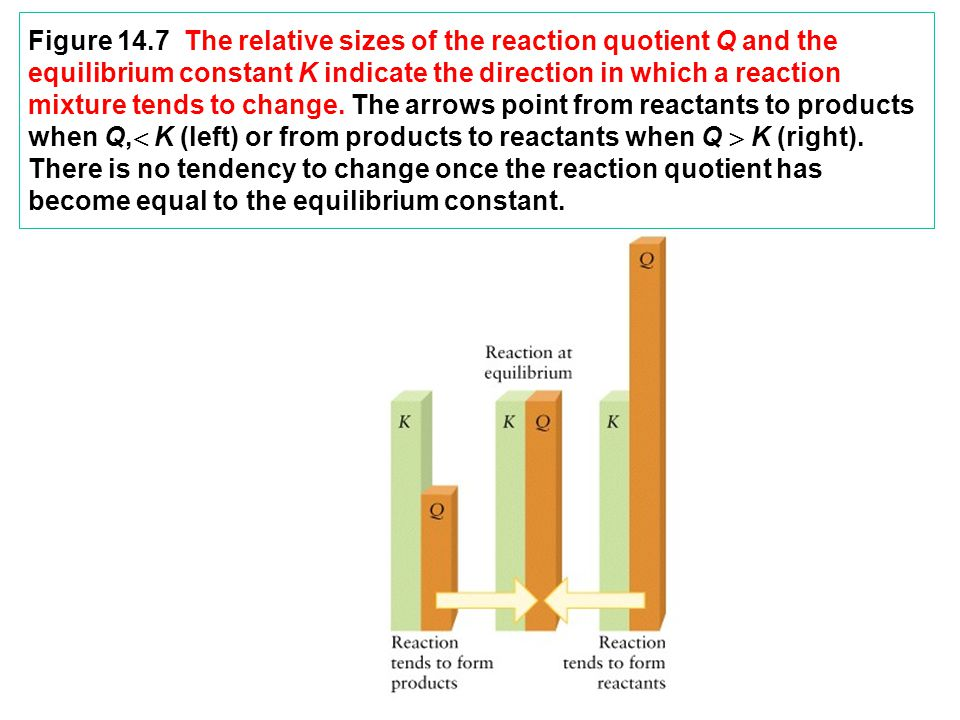 Figure 14.7 The relative sizes of the reaction quotient Q and the equilibrium constant K indicate the direction in which a reaction mixture tends to change.