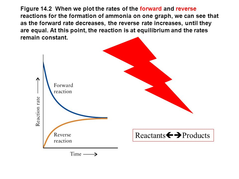 Figure 14.2 When we plot the rates of the forward and reverse reactions for the formation of ammonia on one graph, we can see that as the forward rate decreases, the reverse rate increases, until they are equal. At this point, the reaction is at equilibrium and the rates remain constant.