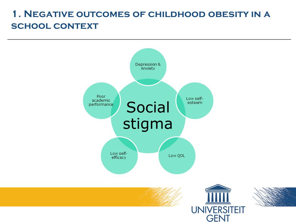 1. Negative outcomes of childhood obesity in a school context