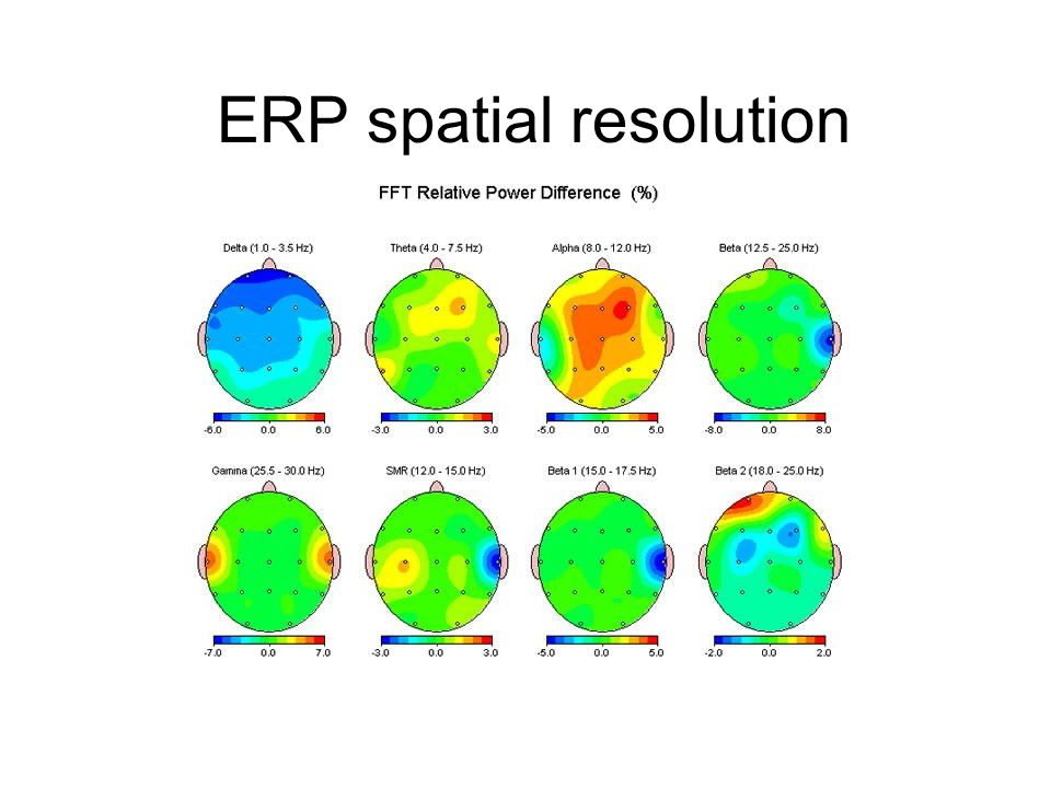 ERP spatial resolution