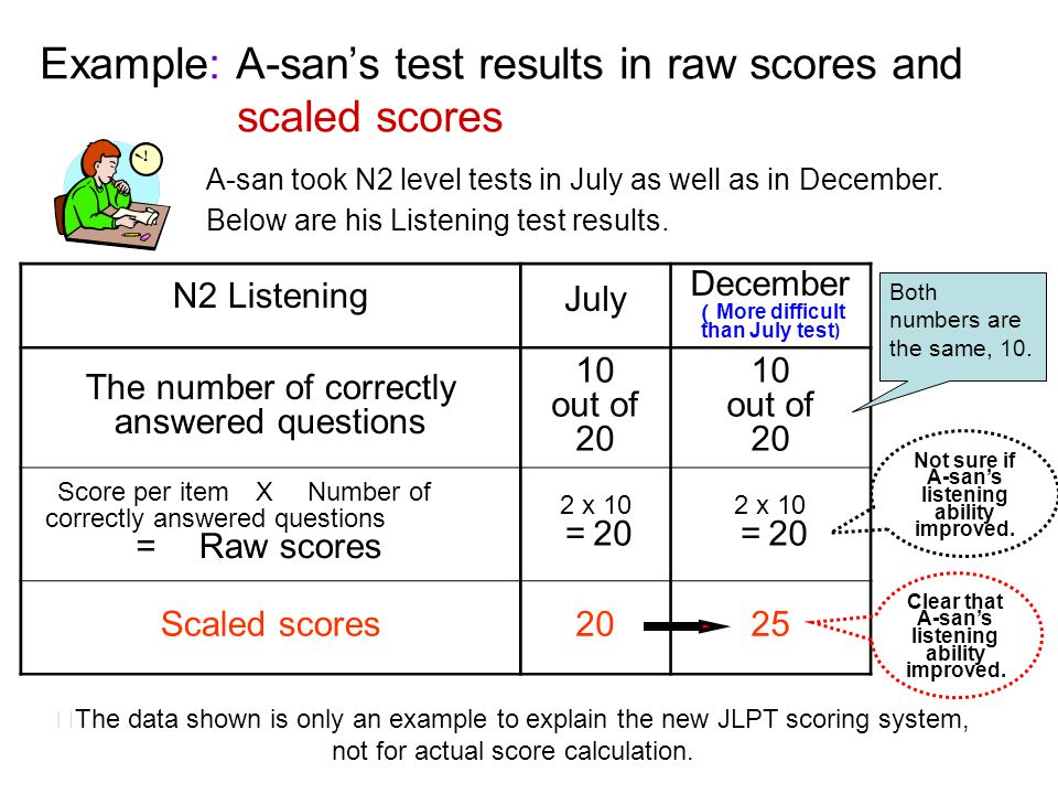 Example: A-san's test results in raw scores and scaled scores
