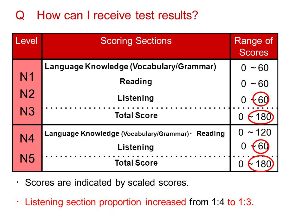 Q How can I receive test results